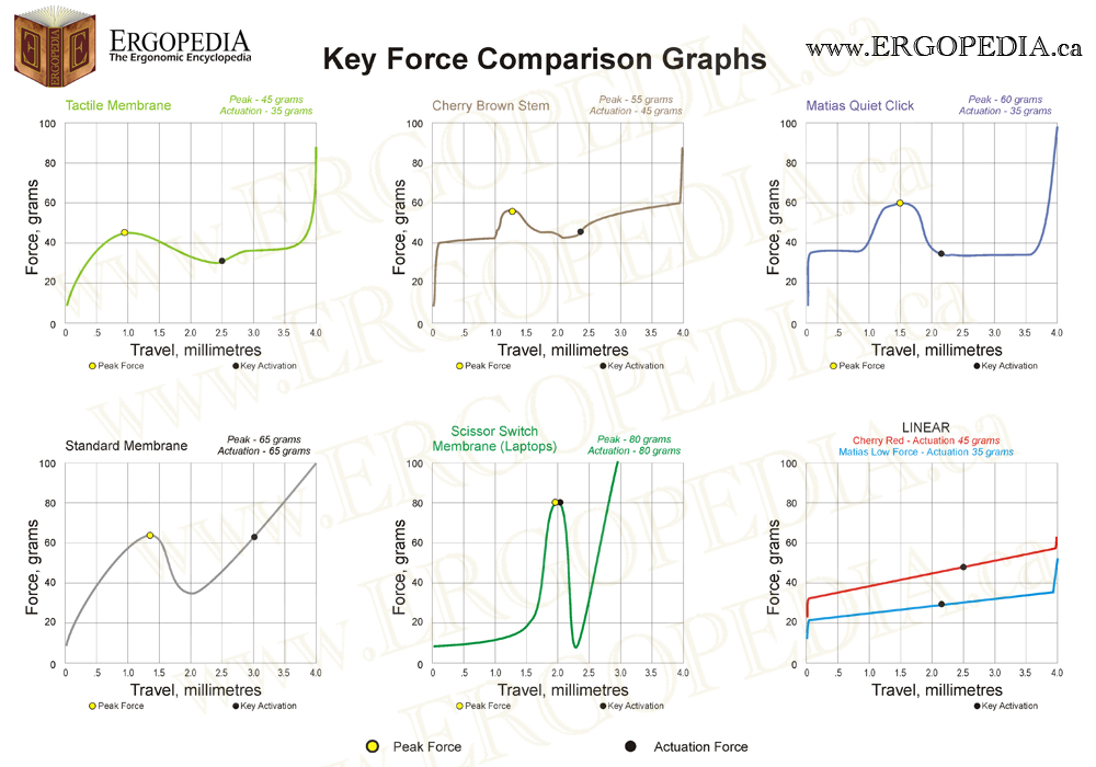 Keyboard Force Curve Graph